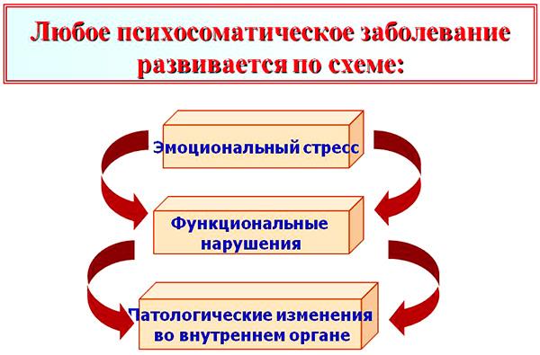 Схема развития психосоматического заболевания