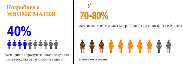 Факты о доброкачественной опухоли матки в цифрах
