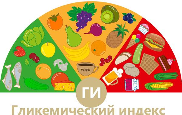 Гликемический индекс продуктов важен при правильном питании