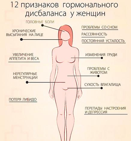Проявление гормонального дисбаланса