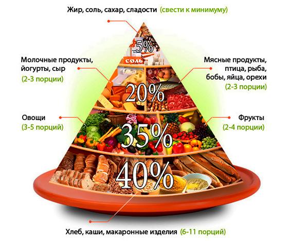 Соотношение продуктов при правильном питании