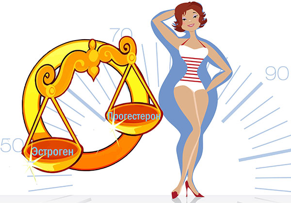 Гормональный дисбаланс как фактор развития эндометриоза