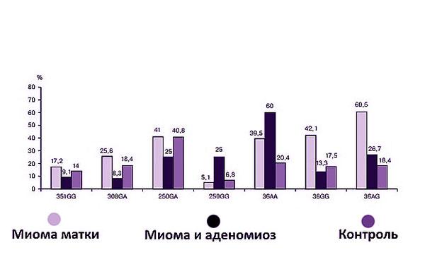 Схема частоты встречаемости эстрогеновых рецепторов фактора некроза опухоли 1-го типа и лимфотироксина альфа в группах женщин