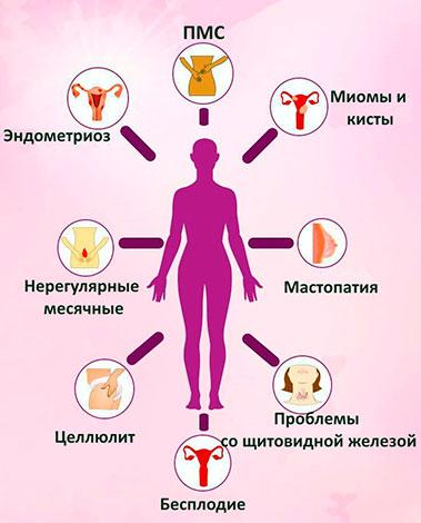 Переизбыток эстрадиола может стать причиной различных заболеваний